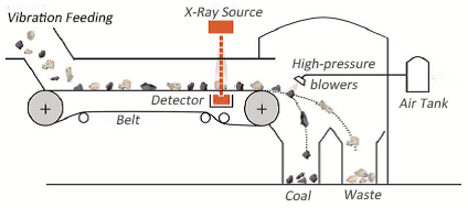XRT-coal-separation-dry-mineral-ore-X-ray_sorting-by-HOT-Mining-Tech-principle